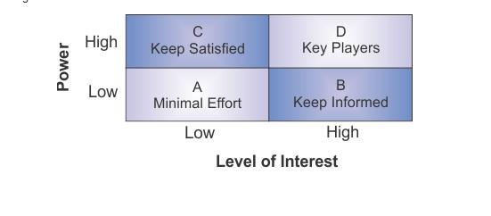 Stakeholders_LevelofInterest