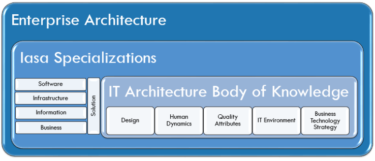 ITABoK - IT Architecture Body of Knowledge